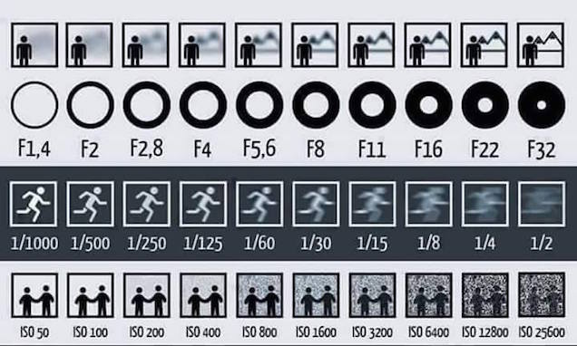 Apertura, velocidad e ISO